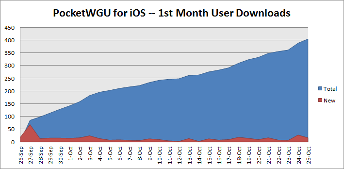 Month 1 iOS Downloads